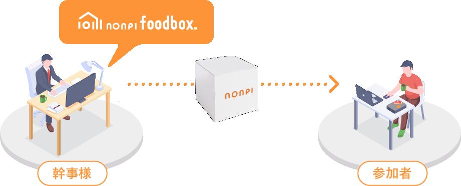 nonpi foodbox™について